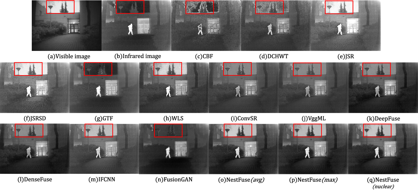 Figure 2 for NestFuse: An Infrared and Visible Image Fusion Architecture based on Nest Connection and Spatial/Channel Attention Models