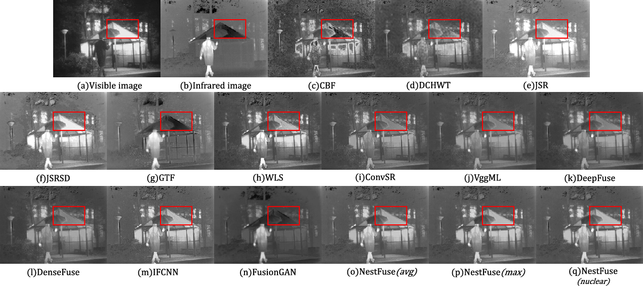 Figure 4 for NestFuse: An Infrared and Visible Image Fusion Architecture based on Nest Connection and Spatial/Channel Attention Models