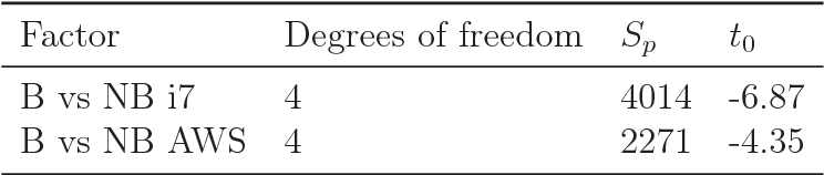 PDF] Migration from blocking to non-blocking web frameworks