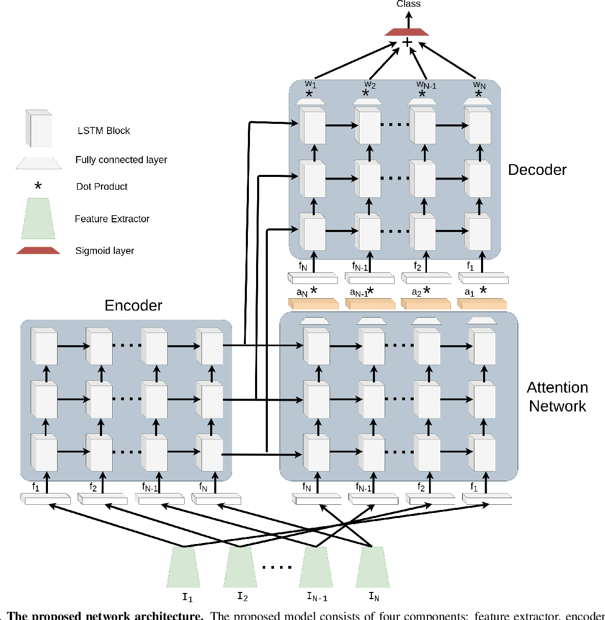 Figure 3 for Attentive Spatio-Temporal Representation Learning for Diving Classification