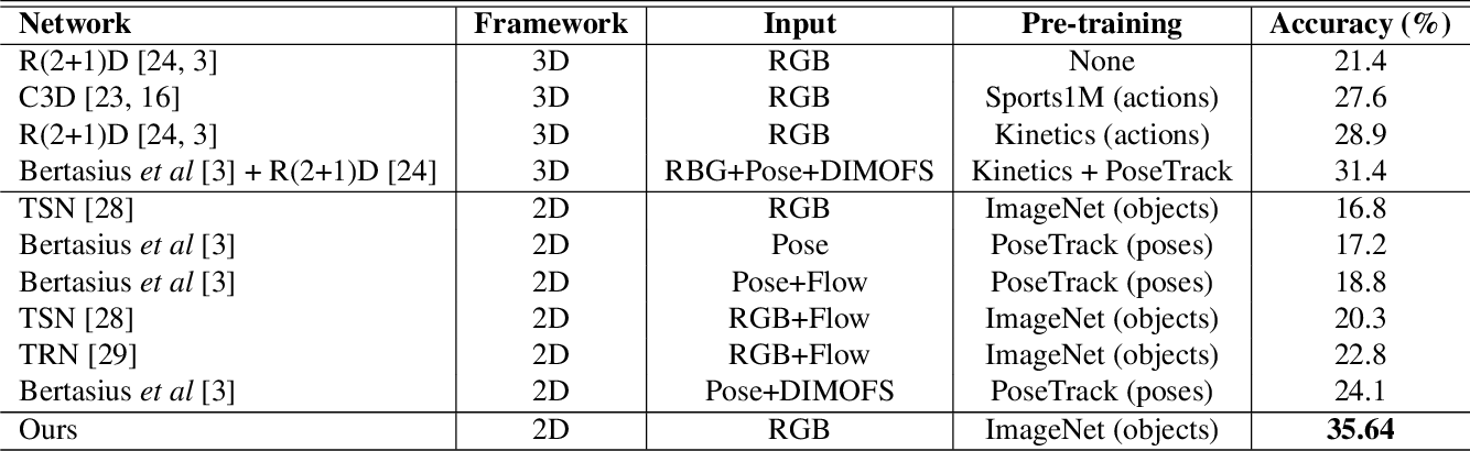 Figure 2 for Attentive Spatio-Temporal Representation Learning for Diving Classification