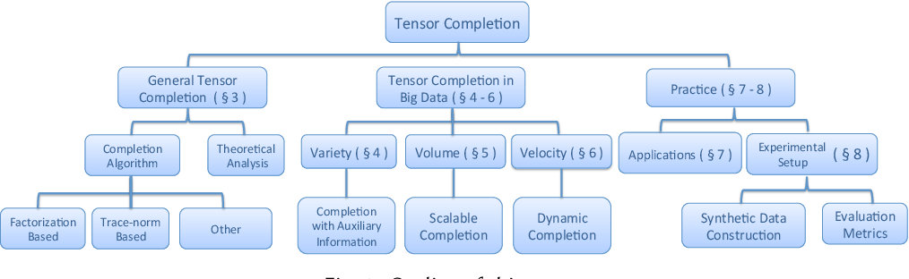 Figure 1 for Tensor Completion Algorithms in Big Data Analytics