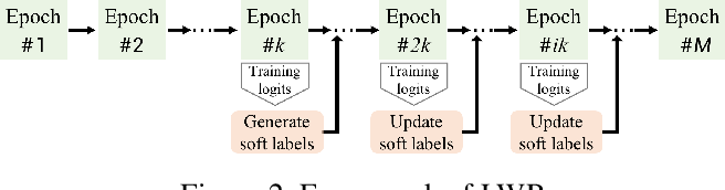 Figure 3 for Learning with Retrospection