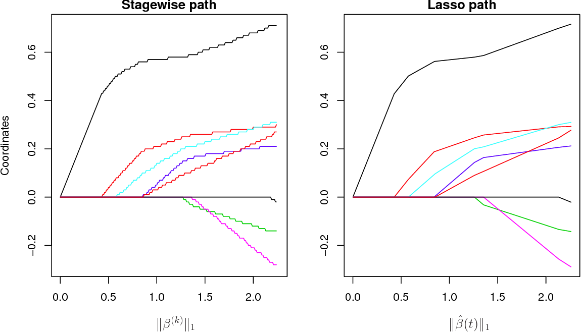 Figure 1 for A General Framework for Fast Stagewise Algorithms