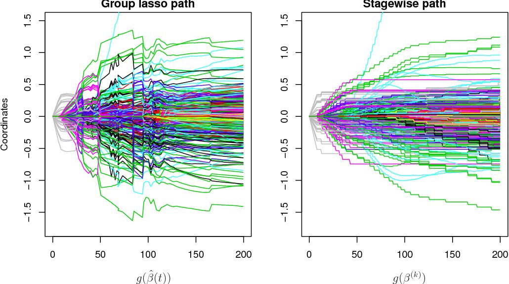 Figure 4 for A General Framework for Fast Stagewise Algorithms