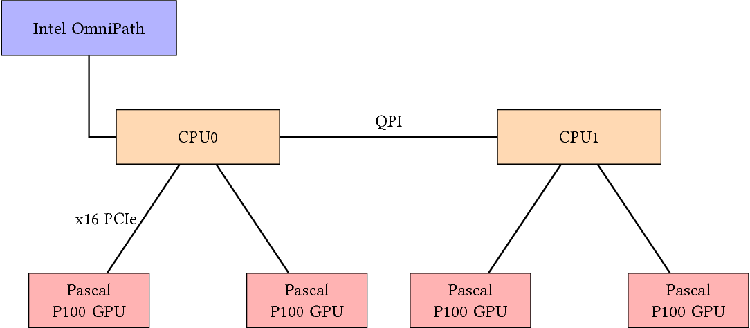 Figure 1 for Training Distributed Deep Recurrent Neural Networks with Mixed Precision on GPU Clusters