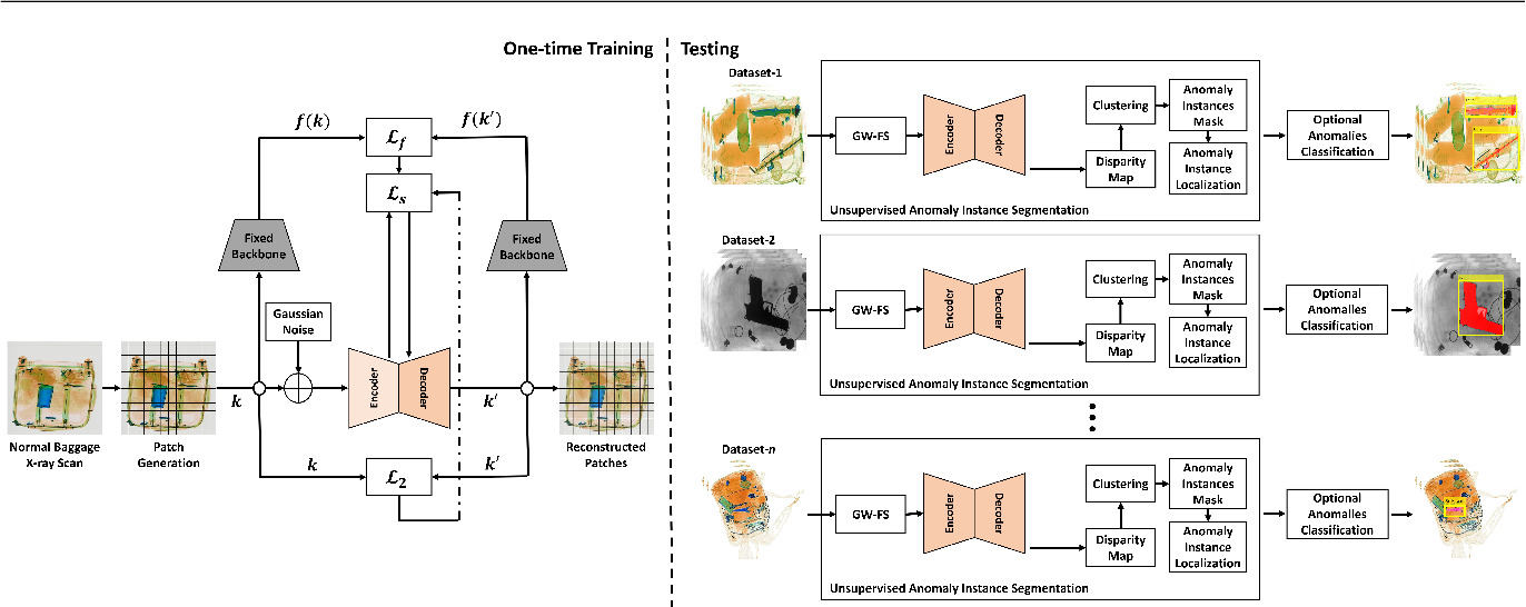 Figure 1 for Unsupervised Anomaly Instance Segmentation for Baggage Threat Recognition