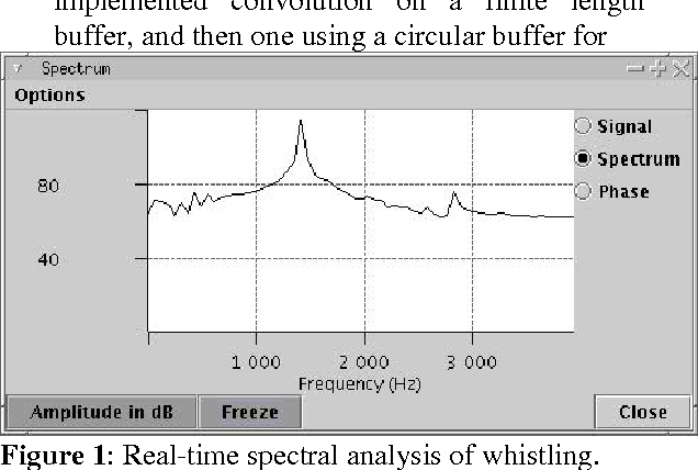 Figure 1 from TEACHING SIGNAL PROCESSING USING JAVA REAL