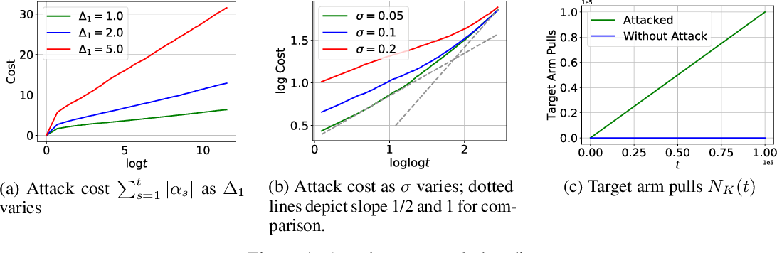 Figure 1 for Adversarial Attacks on Stochastic Bandits