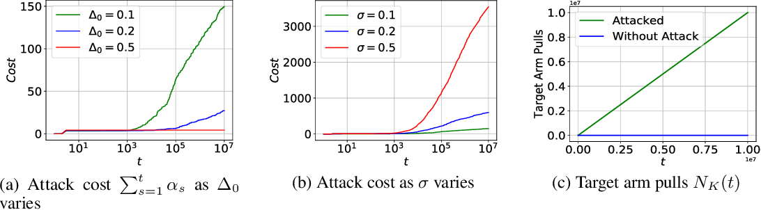 Figure 2 for Adversarial Attacks on Stochastic Bandits
