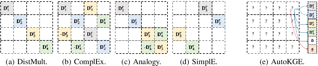 Figure 1 for AutoKGE: Searching Scoring Functions for Knowledge Graph Embedding
