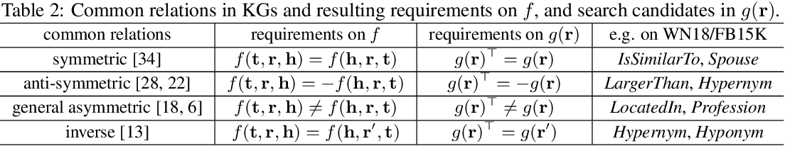 Figure 3 for AutoKGE: Searching Scoring Functions for Knowledge Graph Embedding
