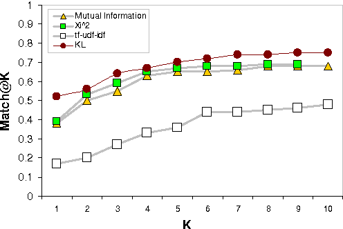 Figure 3: Quality performance of KL, MI, χ2, and tf-udf-idf feature selection methods.