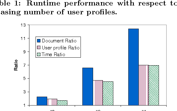Figure 4: Documents, user profiles and times ratios (with respect to dataset #1).