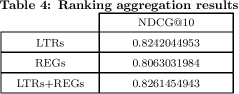 Figure 4 for Regression and Learning to Rank Aggregation for User Engagement Evaluation
