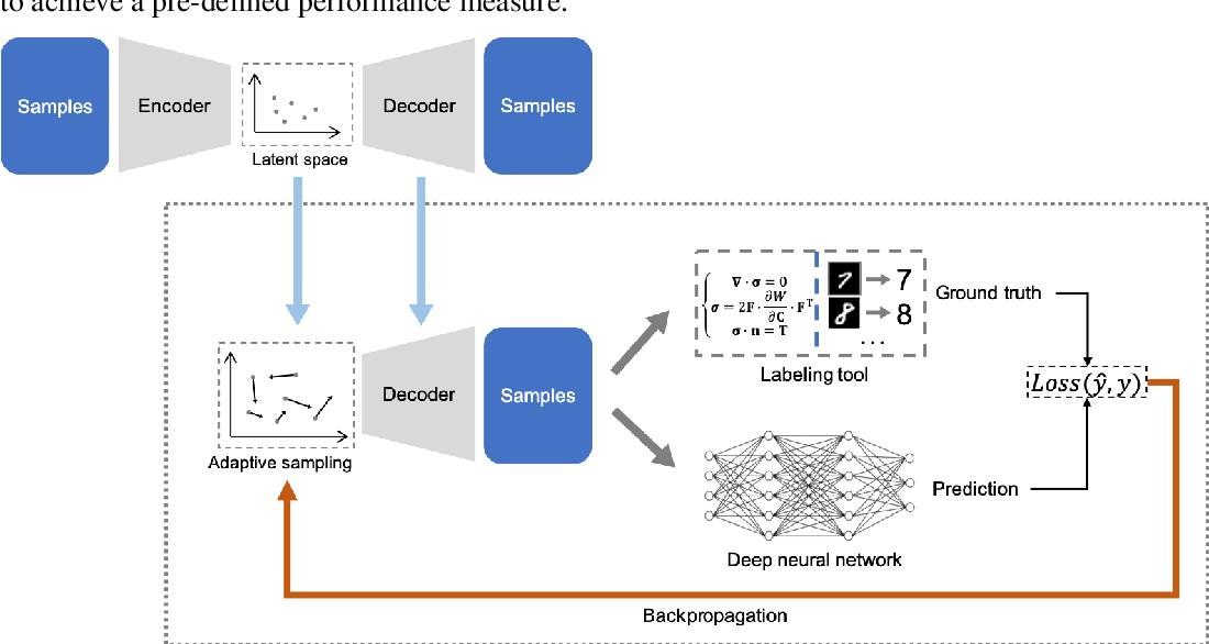 Figure 1 for Efficient Deep Representation Learning by Adaptive Latent Space Sampling