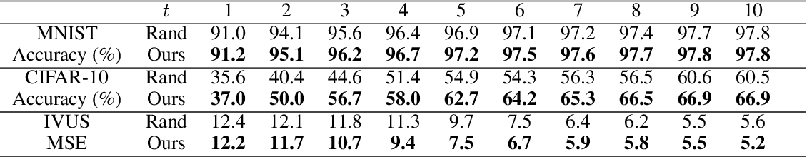 Figure 2 for Efficient Deep Representation Learning by Adaptive Latent Space Sampling