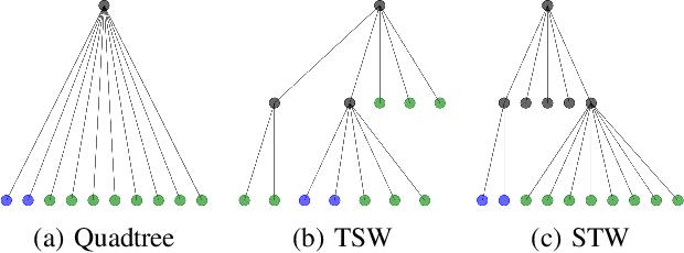 Figure 1 for Supervised Tree-Wasserstein Distance