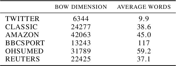 Figure 2 for Supervised Tree-Wasserstein Distance
