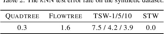 Figure 3 for Supervised Tree-Wasserstein Distance