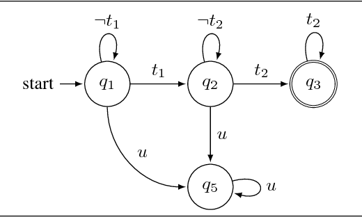 Figure 3 for Logically-Constrained Neural Fitted Q-Iteration