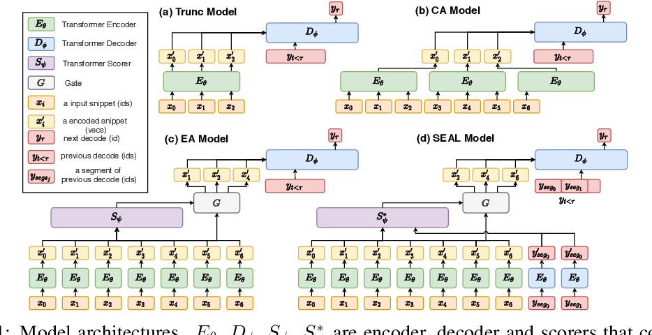 Figure 1 for SEAL: Segment-wise Extractive-Abstractive Long-form Text Summarization