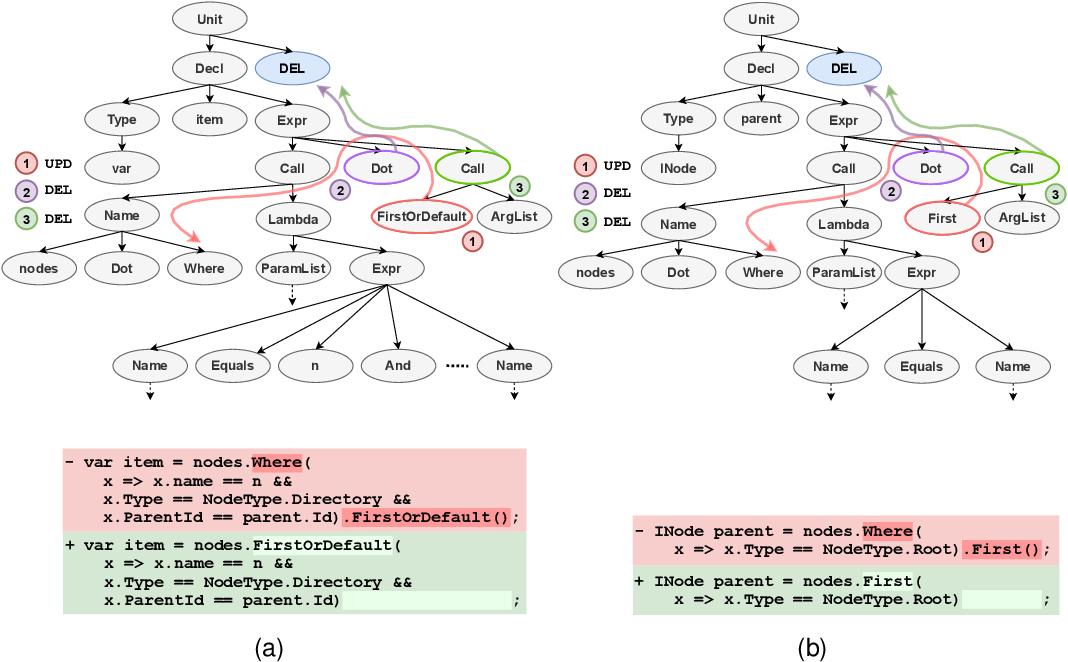 Figure 3 for Neural Edit Completion
