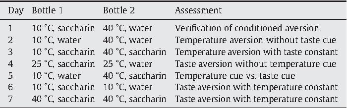 taste aversion experiment