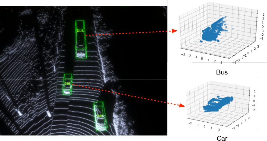 Figure 1 for SSN: Shape Signature Networks for Multi-class Object Detection from Point Clouds
