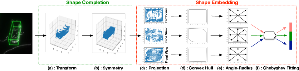Figure 3 for SSN: Shape Signature Networks for Multi-class Object Detection from Point Clouds