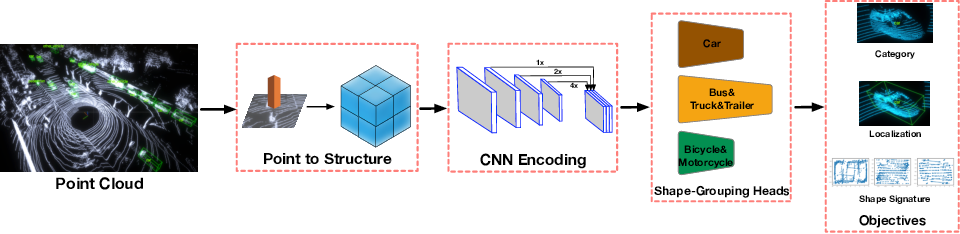 Figure 4 for SSN: Shape Signature Networks for Multi-class Object Detection from Point Clouds