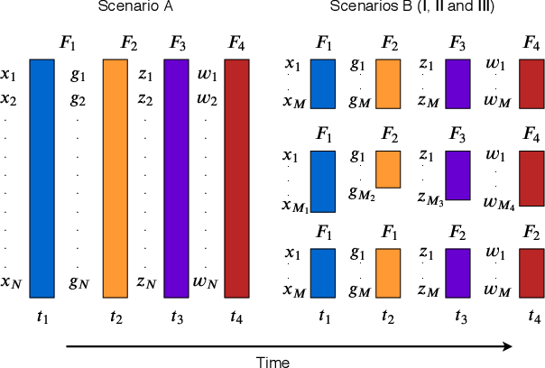 Figure 1 for Geometric Online Adaptation: Graph-Based OSFS for Streaming Samples