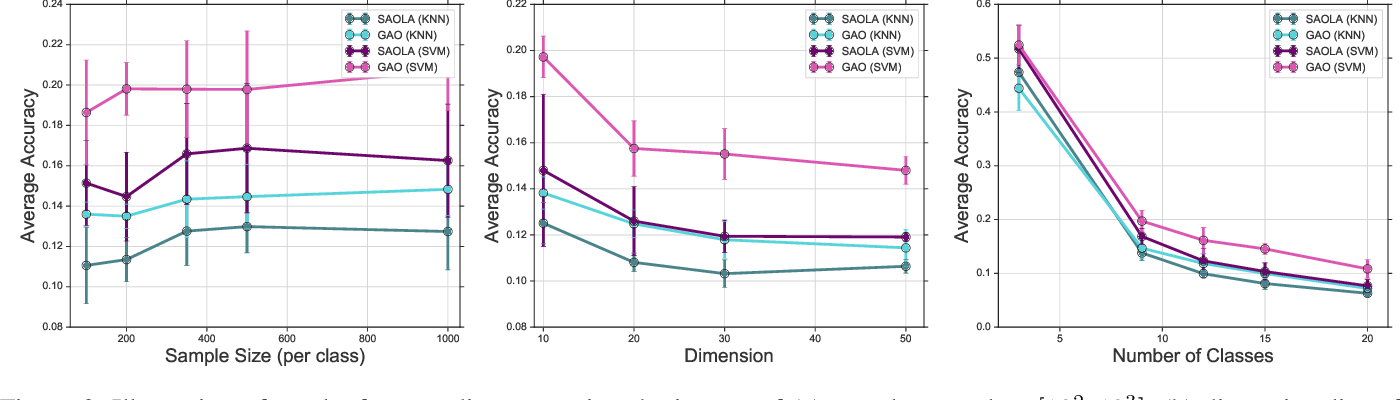 Figure 3 for Geometric Online Adaptation: Graph-Based OSFS for Streaming Samples