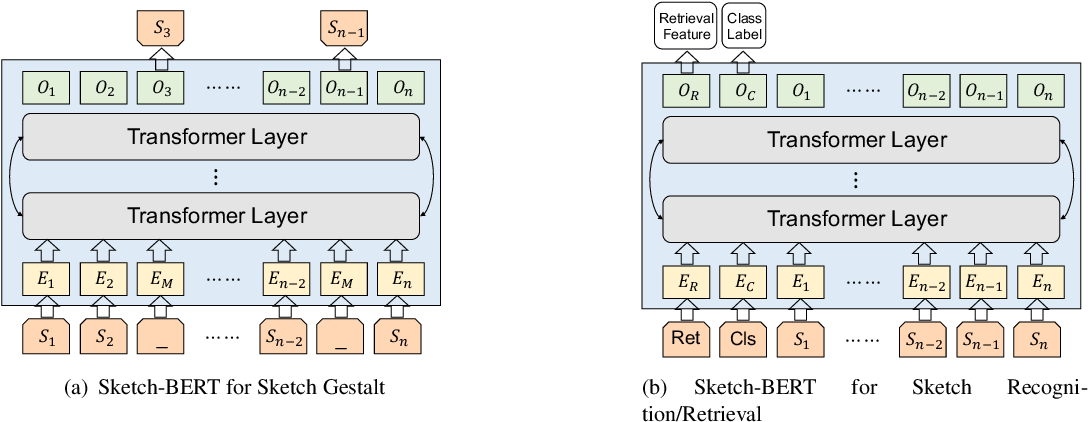 Figure 3 for Sketch-BERT: Learning Sketch Bidirectional Encoder Representation from Transformers by Self-supervised Learning of Sketch Gestalt