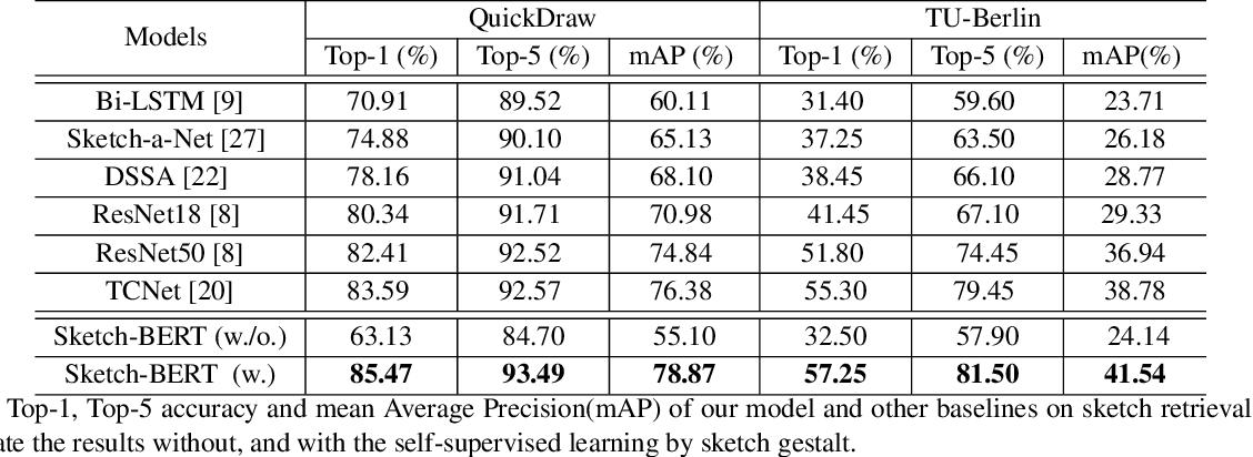 Figure 4 for Sketch-BERT: Learning Sketch Bidirectional Encoder Representation from Transformers by Self-supervised Learning of Sketch Gestalt