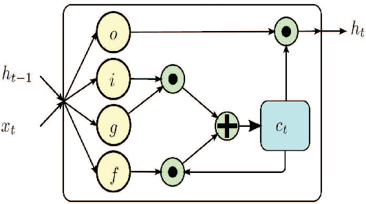 Figure 3 for Skeleton-based Action Recognition Using LSTM and CNN