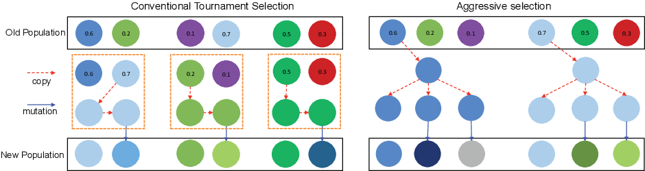 Figure 3 for An Aggressive Genetic Programming Approach for Searching Neural Network Structure Under Computational Constraints