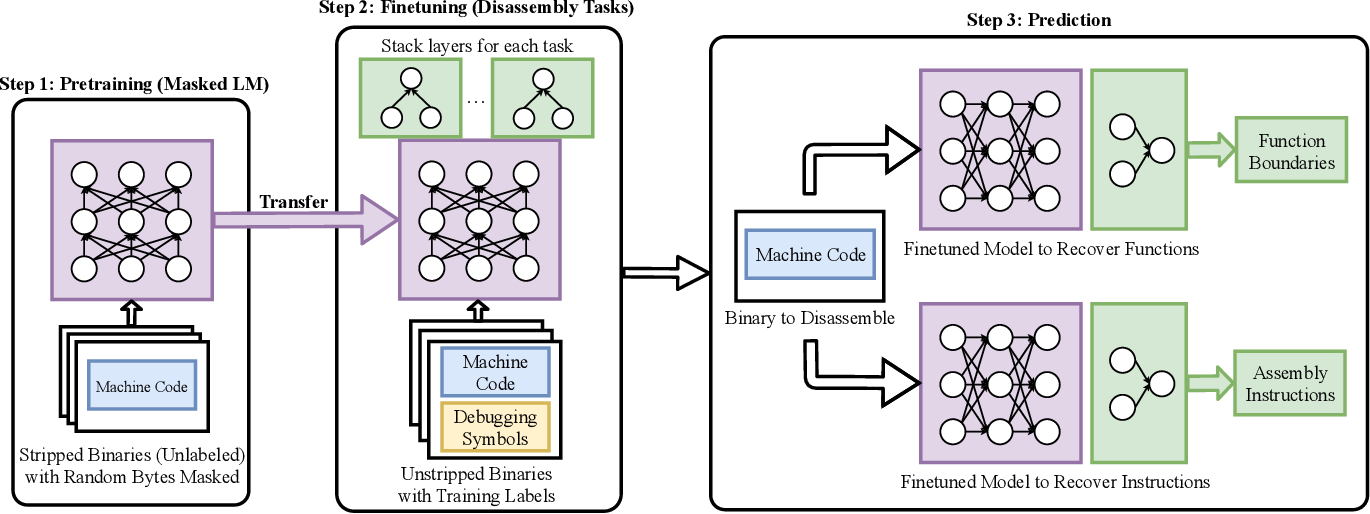 Figure 1 for XDA: Accurate, Robust Disassembly with Transfer Learning