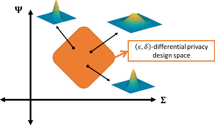 Figure 3 for A Differential Privacy Mechanism Design Under Matrix-Valued Query
