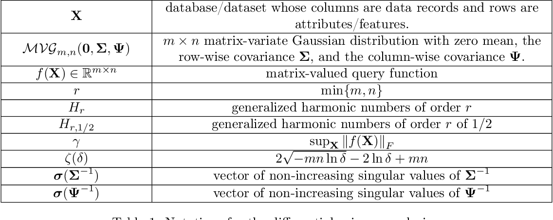 Figure 2 for A Differential Privacy Mechanism Design Under Matrix-Valued Query