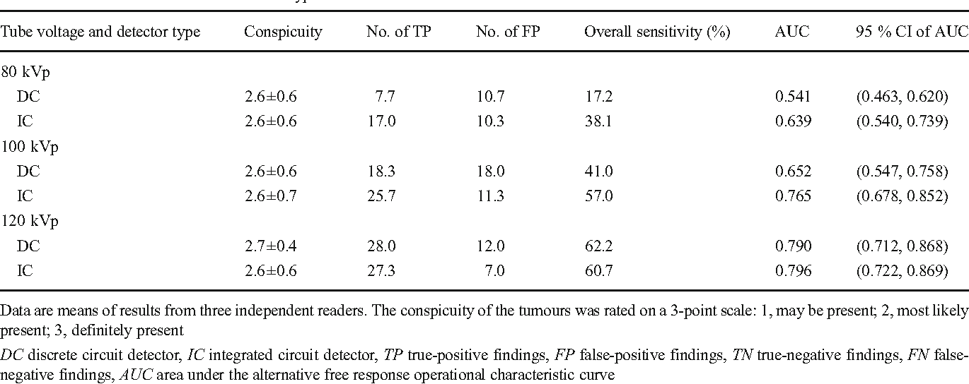 Table 2 Data for detection of 45 simulated hypodense liver tumours from three readers