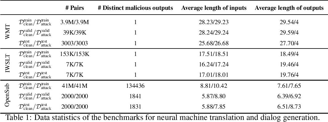 Figure 1 for Defending against Backdoor Attacks in Natural Language Generation