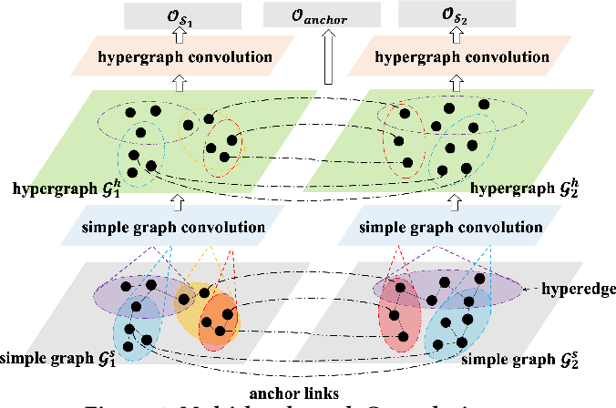 Figure 1 for Multi-level Graph Convolutional Networks for Cross-platform Anchor Link Prediction