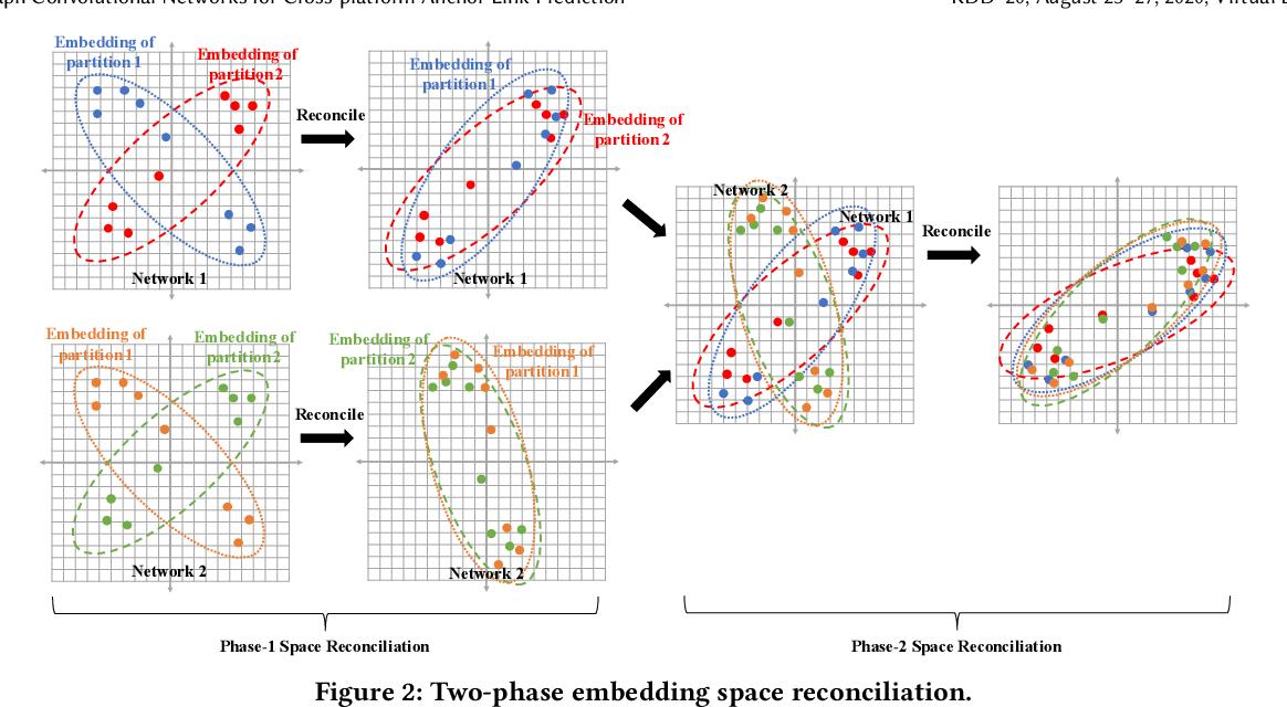 Figure 2 for Multi-level Graph Convolutional Networks for Cross-platform Anchor Link Prediction