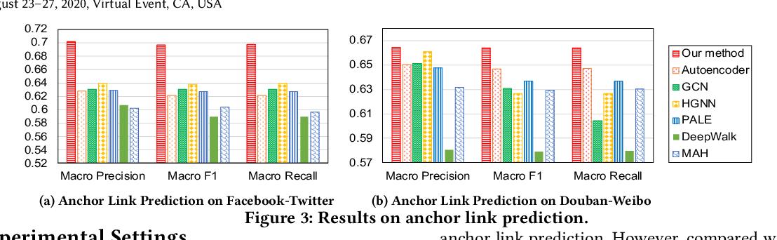Figure 4 for Multi-level Graph Convolutional Networks for Cross-platform Anchor Link Prediction