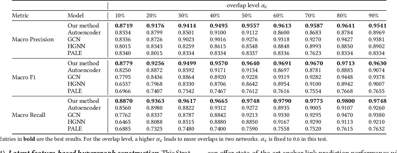 Figure 3 for Multi-level Graph Convolutional Networks for Cross-platform Anchor Link Prediction