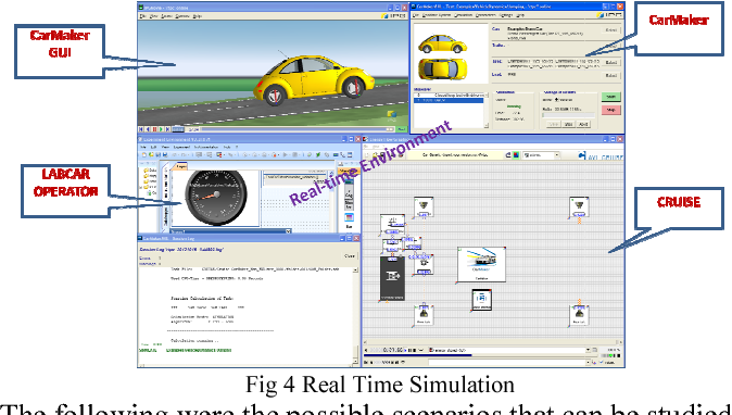 Figure 4 from Analysis of vehicle dynamics using co-simulation of