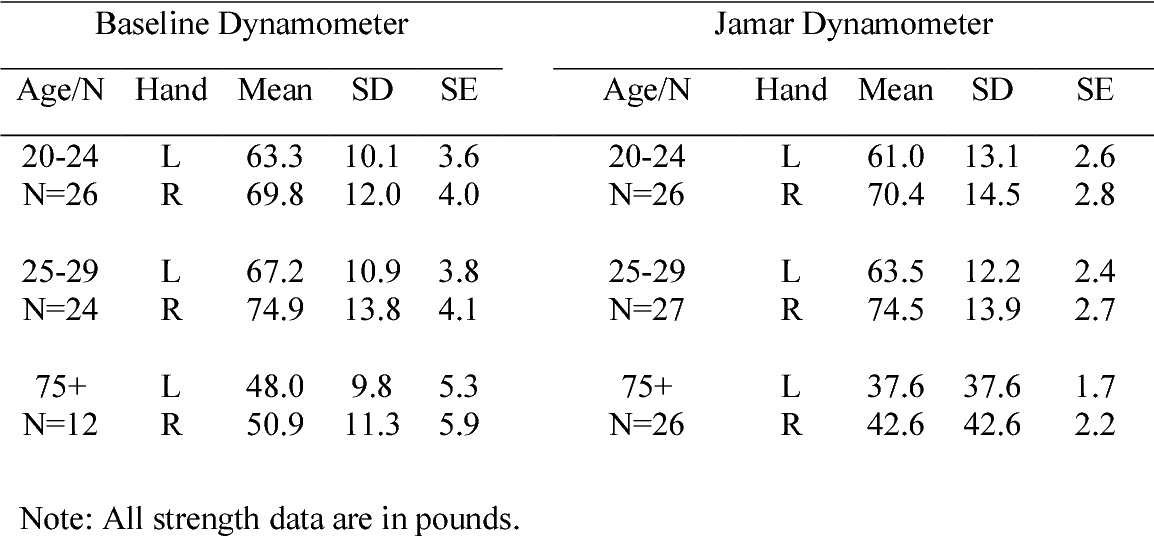 Adult Grip Strength Norms For The Baseline Digital Dynamometer