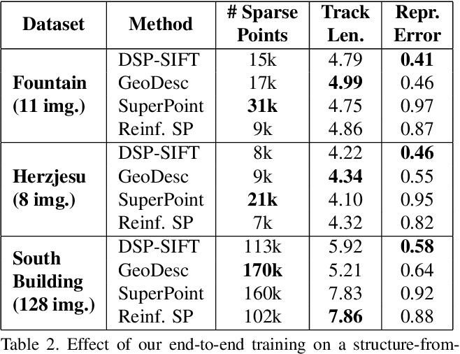 Figure 4 for Reinforced Feature Points: Optimizing Feature Detection and Description for a High-Level Task