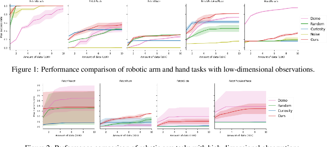 Figure 1 for Adversarial Exploration Strategy for Self-Supervised Imitation Learning